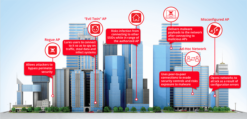 City illustration with the six wi-fi threat category icons on top